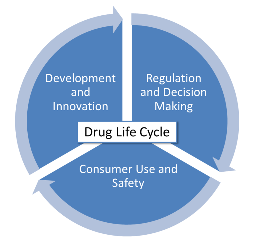 Drug lifecycle
